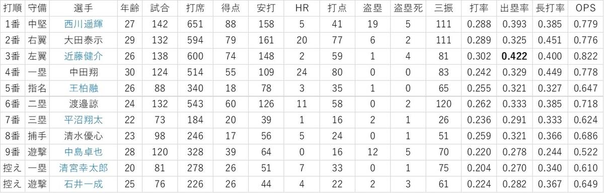 f:id:baseball-datajumble:20200128171654j:plain