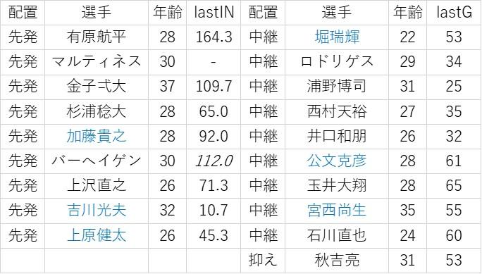 f:id:baseball-datajumble:20200128183426j:plain