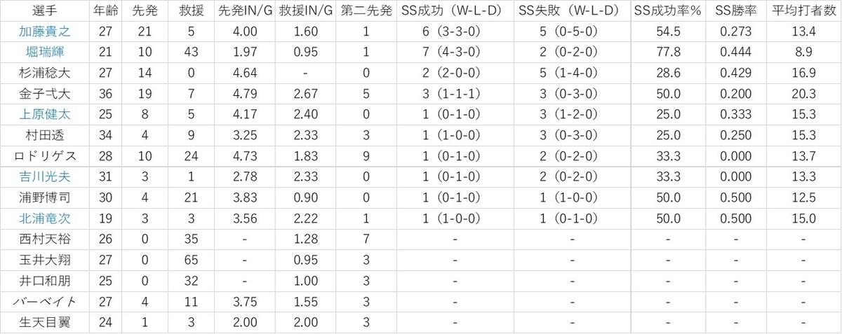 f:id:baseball-datajumble:20200128204048j:plain