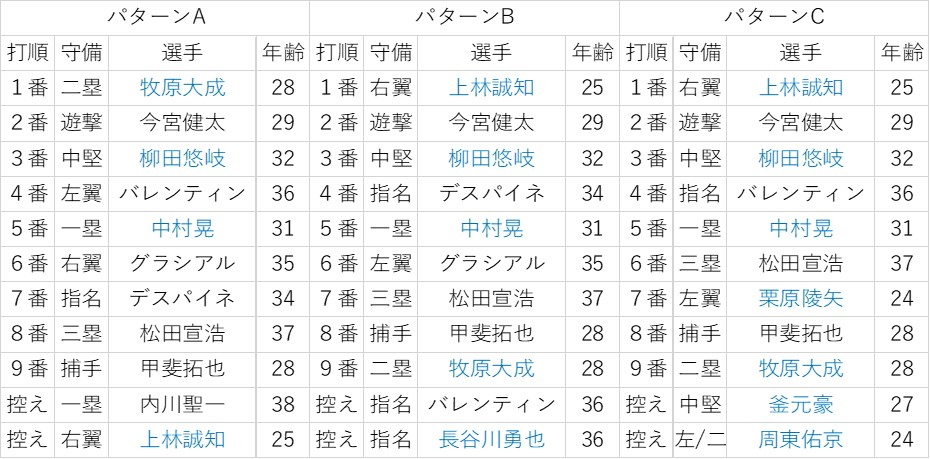 f:id:baseball-datajumble:20200128230935j:plain