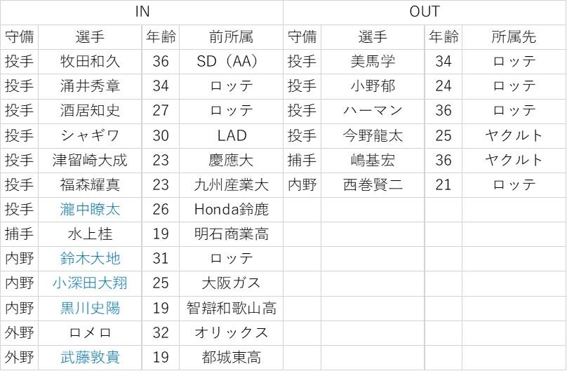 f:id:baseball-datajumble:20200129062413j:plain