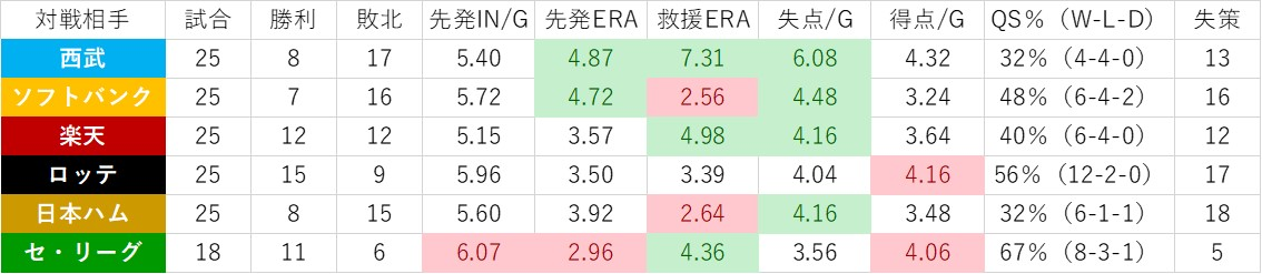 f:id:baseball-datajumble:20200201054425j:plain
