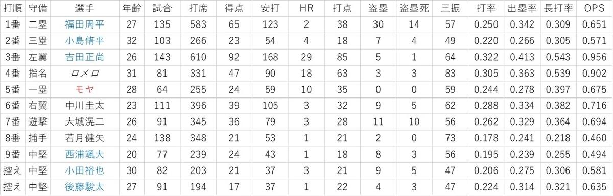 f:id:baseball-datajumble:20200201062326j:plain