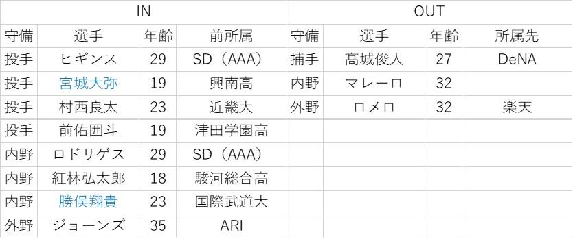 f:id:baseball-datajumble:20200201065147j:plain