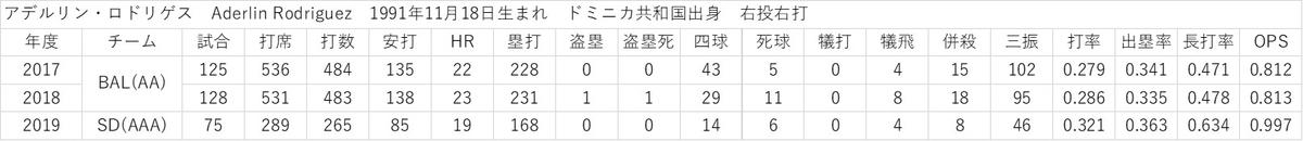 f:id:baseball-datajumble:20200201072027j:plain