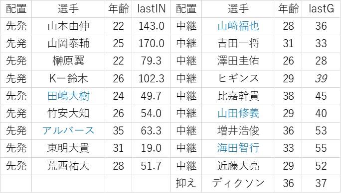 f:id:baseball-datajumble:20200201080040j:plain