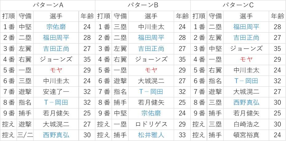 f:id:baseball-datajumble:20200201083427j:plain