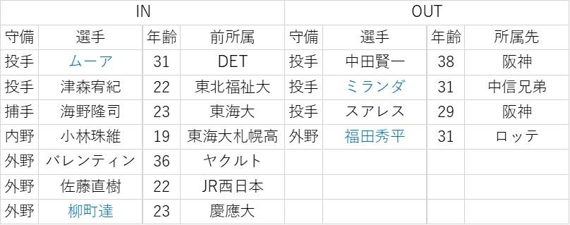 f:id:baseball-datajumble:20200201152736j:plain