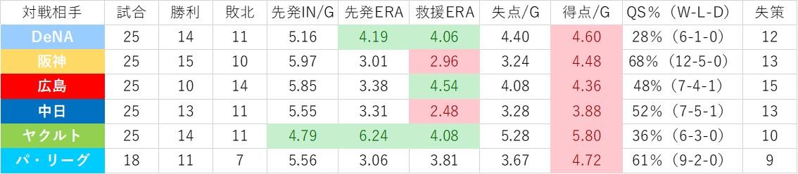 f:id:baseball-datajumble:20200203202747j:plain