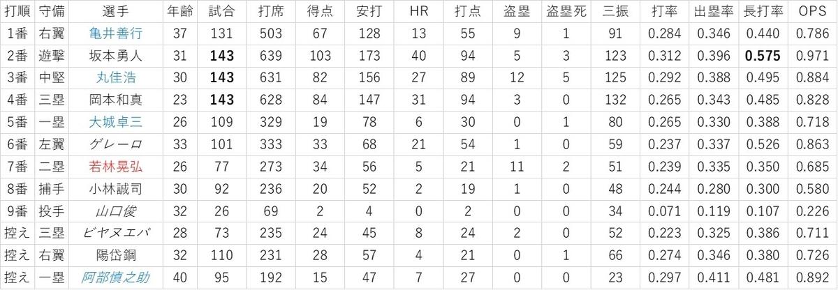 f:id:baseball-datajumble:20200203210041j:plain