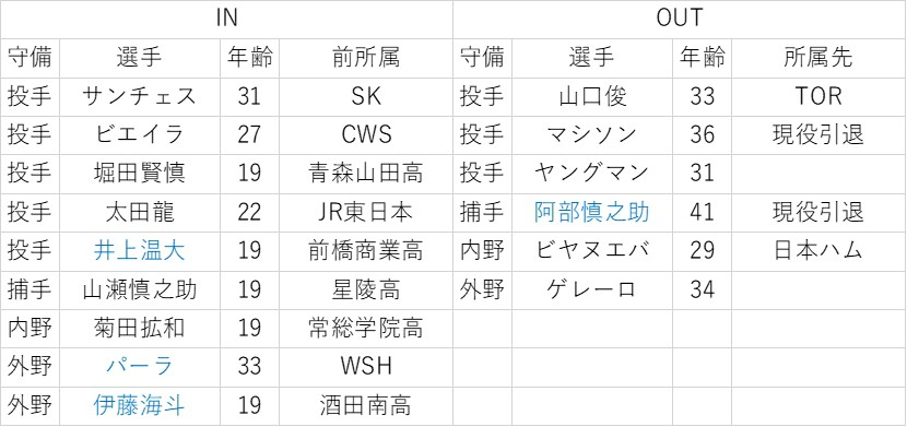 f:id:baseball-datajumble:20200203230316j:plain