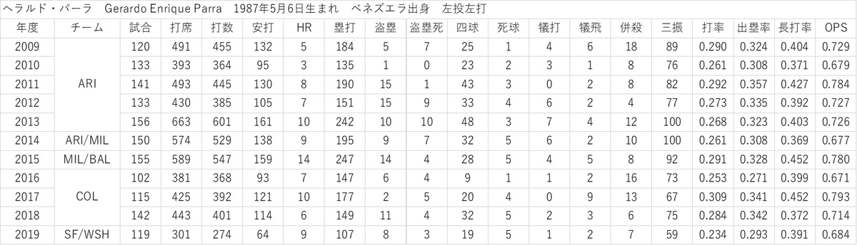 f:id:baseball-datajumble:20200203232106j:plain