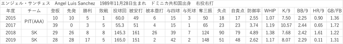 f:id:baseball-datajumble:20200203234003j:plain