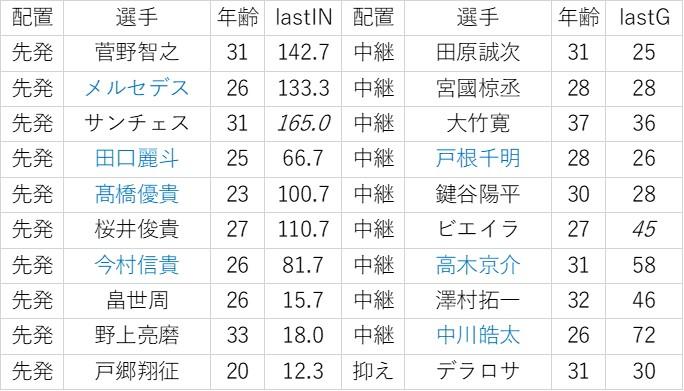f:id:baseball-datajumble:20200204001609j:plain