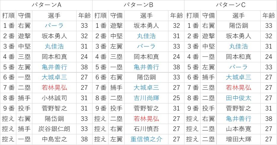 f:id:baseball-datajumble:20200204004044j:plain