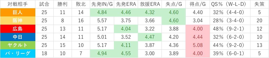 f:id:baseball-datajumble:20200204223757j:plain