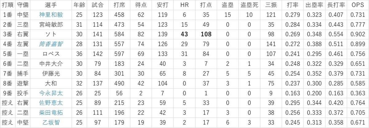f:id:baseball-datajumble:20200205165747j:plain