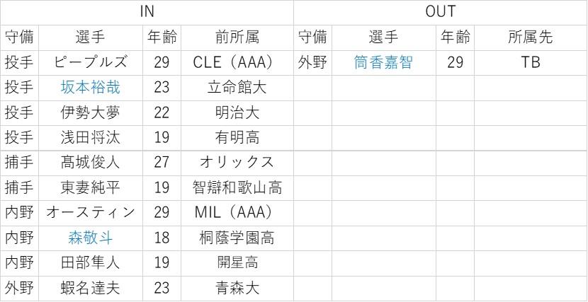 f:id:baseball-datajumble:20200205195312j:plain