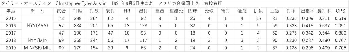 f:id:baseball-datajumble:20200205201420j:plain