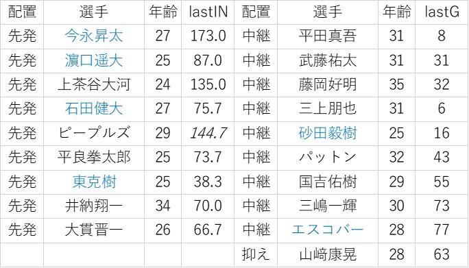 f:id:baseball-datajumble:20200205204922j:plain