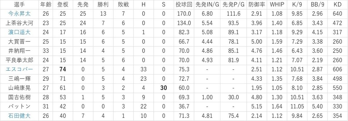 f:id:baseball-datajumble:20200206074508j:plain