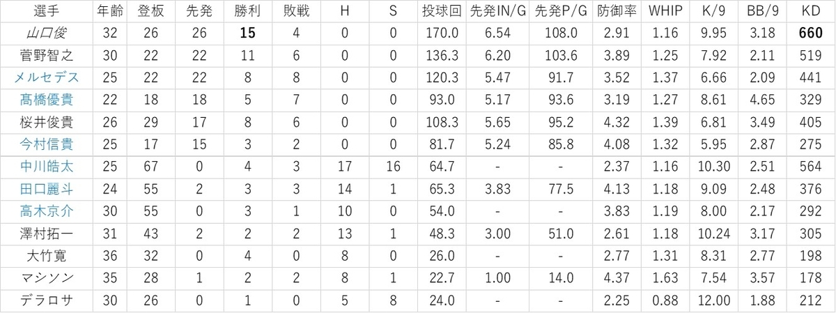 f:id:baseball-datajumble:20200206074553j:plain