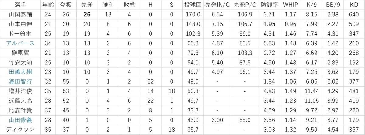 f:id:baseball-datajumble:20200206074901j:plain
