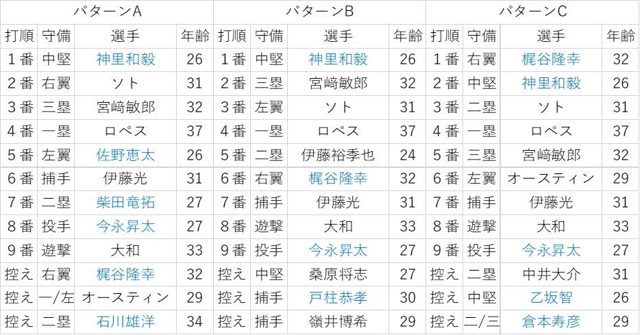 f:id:baseball-datajumble:20200206135234j:plain