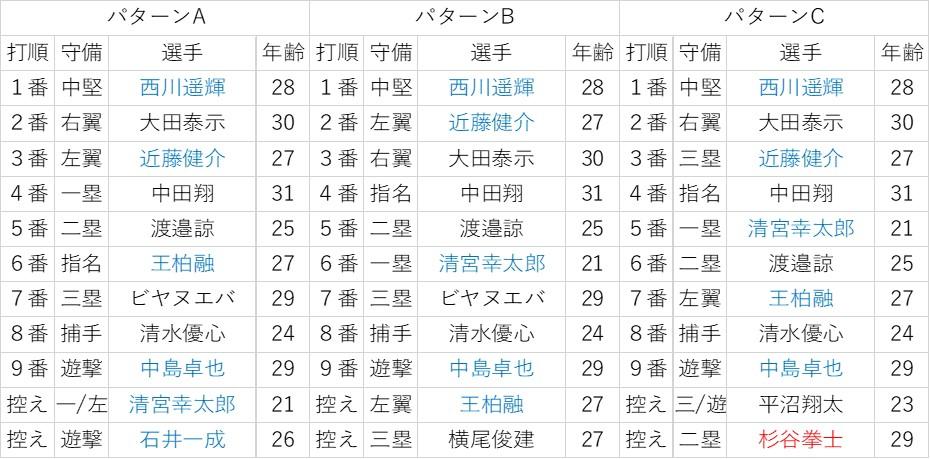 f:id:baseball-datajumble:20200206204134j:plain