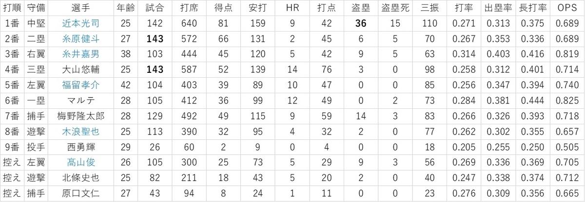 f:id:baseball-datajumble:20200208044829j:plain
