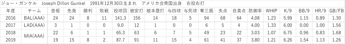 f:id:baseball-datajumble:20200208055416j:plain