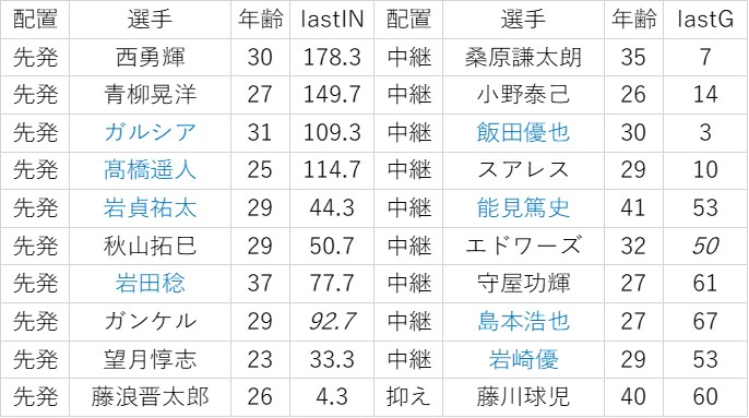 f:id:baseball-datajumble:20200208080902j:plain