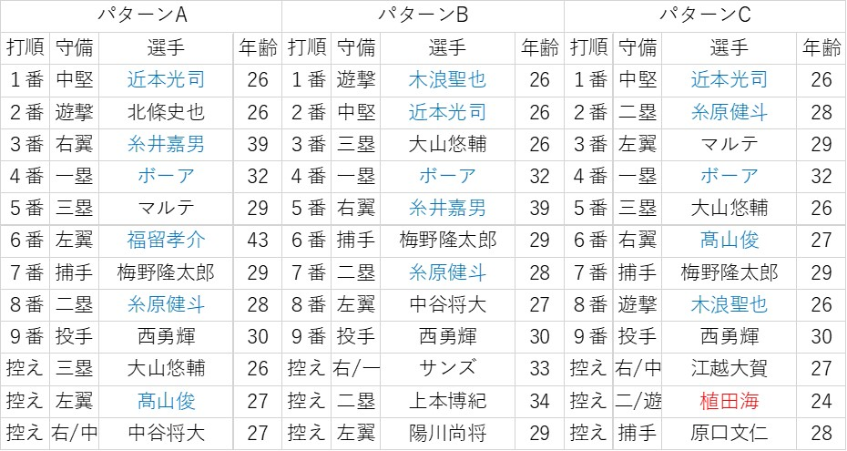 f:id:baseball-datajumble:20200208091011j:plain