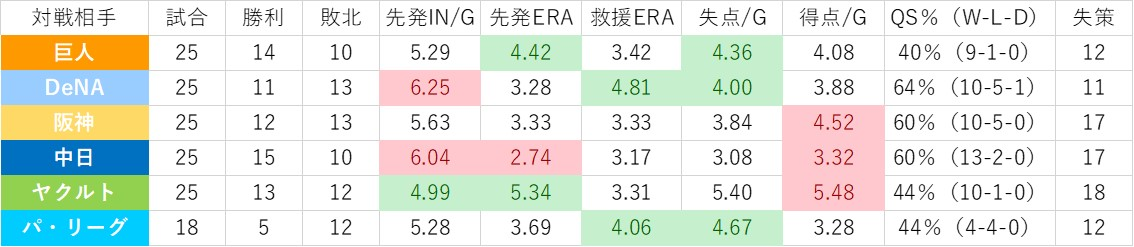 f:id:baseball-datajumble:20200211192905j:plain