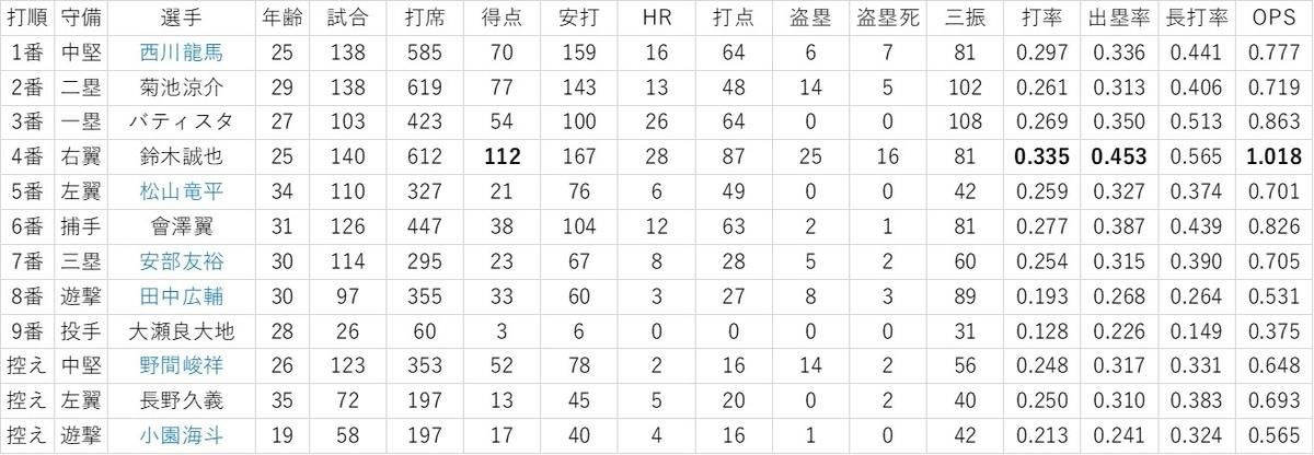 f:id:baseball-datajumble:20200211205402j:plain