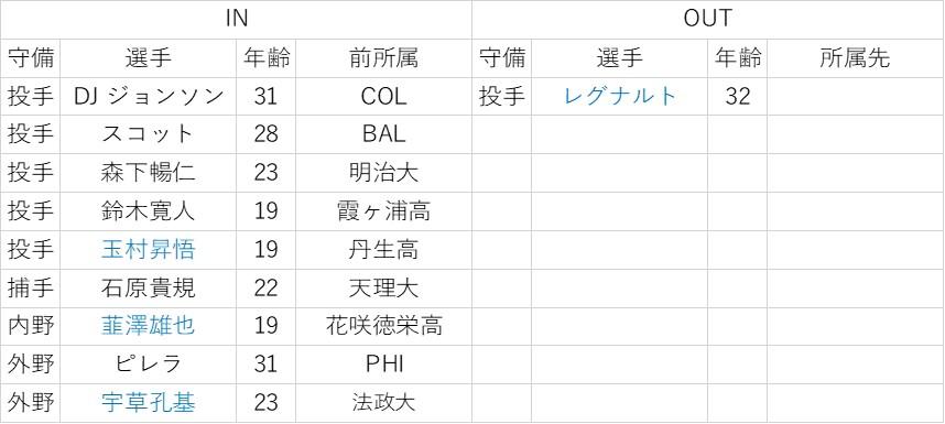 f:id:baseball-datajumble:20200212001837j:plain