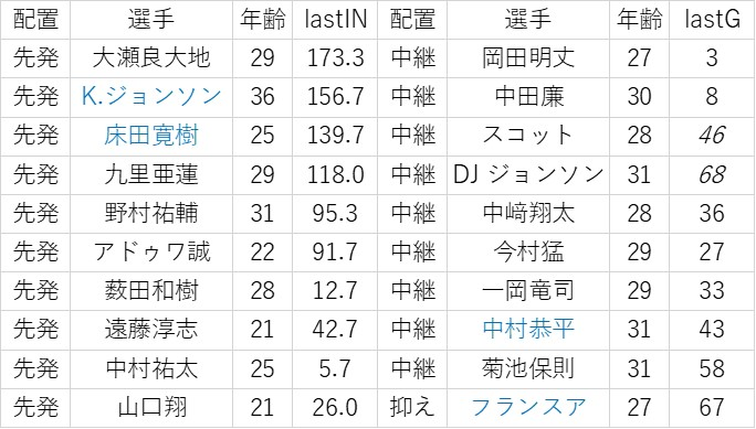 f:id:baseball-datajumble:20200212190708j:plain