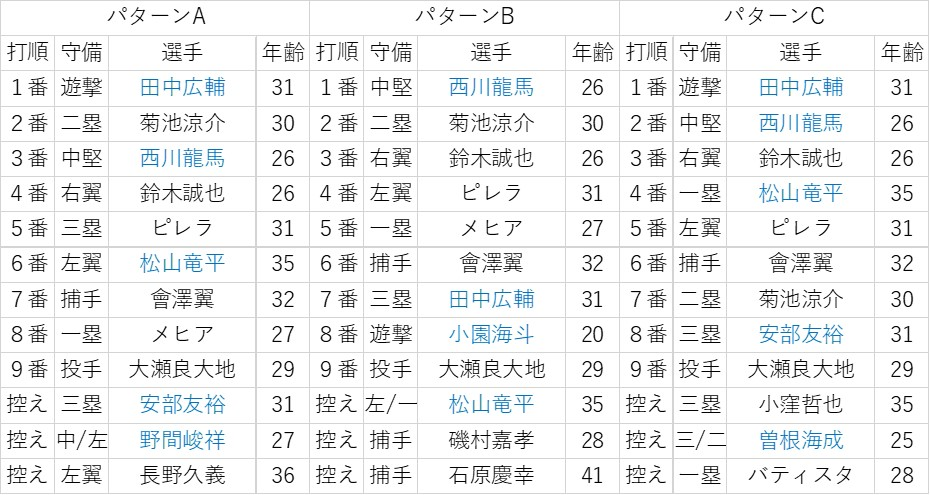 f:id:baseball-datajumble:20200212194555j:plain