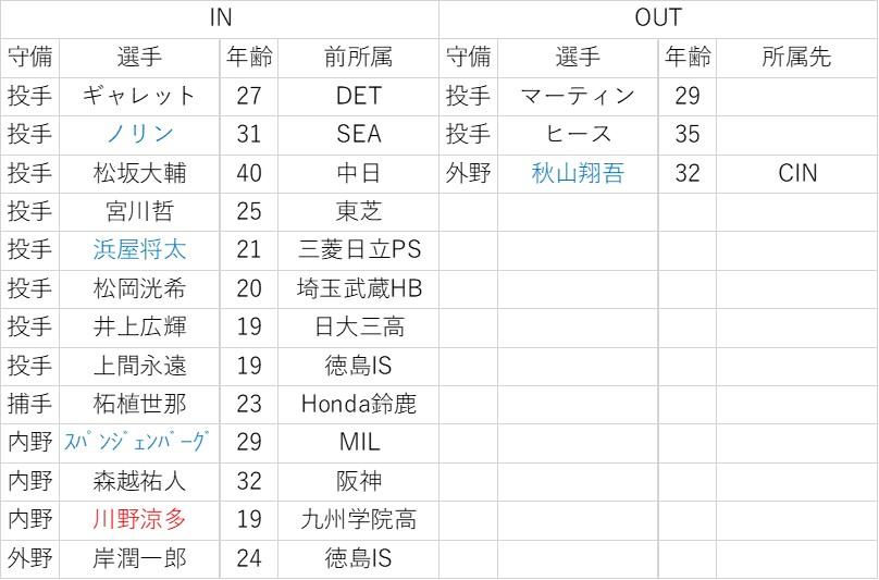 f:id:baseball-datajumble:20200213180138j:plain