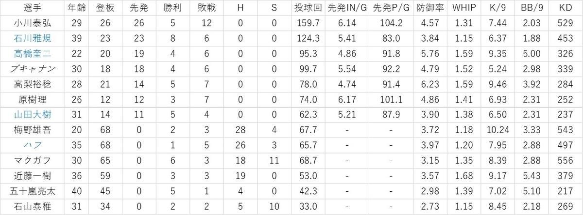 f:id:baseball-datajumble:20200216050629j:plain