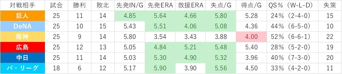 f:id:baseball-datajumble:20200216090909j:plain