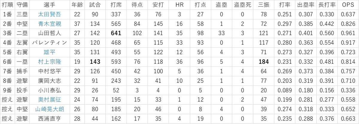 f:id:baseball-datajumble:20200216100536j:plain