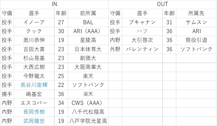 f:id:baseball-datajumble:20200216103944j:plain
