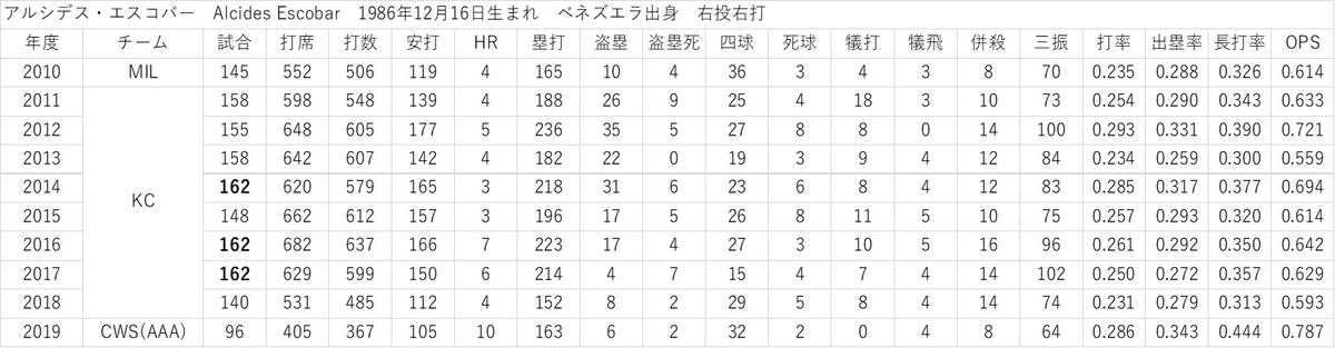 f:id:baseball-datajumble:20200216112229j:plain
