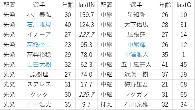 f:id:baseball-datajumble:20200216122103j:plain