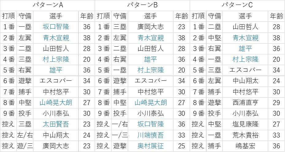 f:id:baseball-datajumble:20200216123857j:plain