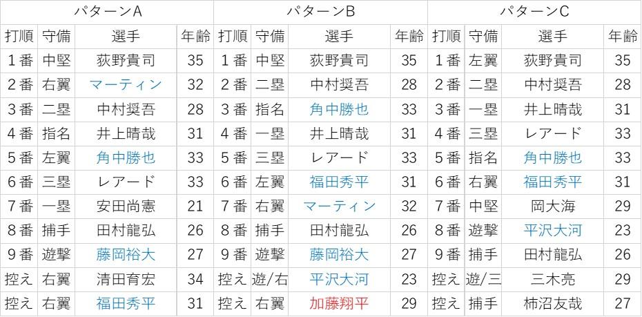 f:id:baseball-datajumble:20200216165303j:plain