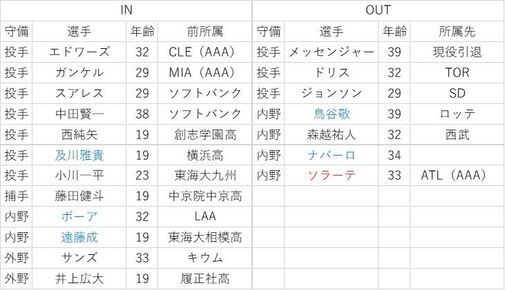 f:id:baseball-datajumble:20200310024230j:plain