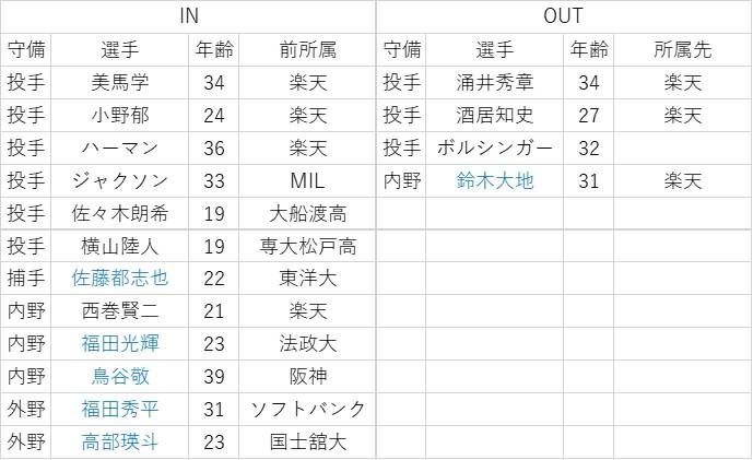 f:id:baseball-datajumble:20200310024342j:plain