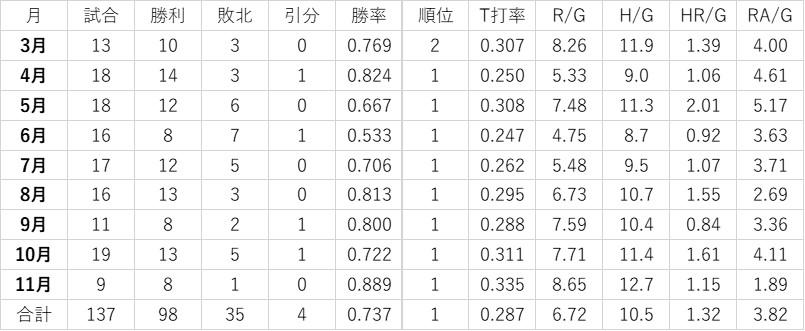 f:id:baseball-datajumble:20200420145557j:plain